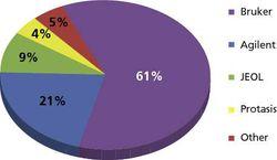 Market Profile: NMR Probes