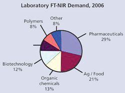 Market Profile: FT-NIR