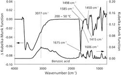 VT-DRIFTS Investigations of Interactions Between Benzoic Acid and Montmorillonite Clay