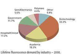 Market Profile: Lifetime Fluorescence