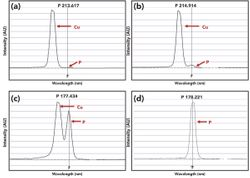 Influence of Spectral Interferences on the Reliability of Data When Using Analyte Addition Techniques with ICP-OES
