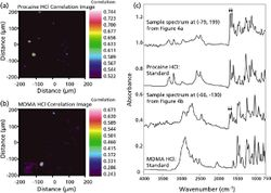 A Targeted Approach to Detect Controlled Substances in Suspect Tablets Using Attenuated Total Internal Reflection Fourier-Transform Infrared Spectroscopic Imaging