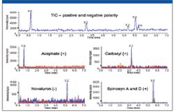 A New Perspective on the Challenges of Mass Spectrometry