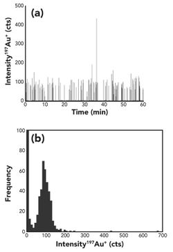 Towards Automated Routine Analysis of the Distribution of Trace Elements in Single Cells Using ICP-MS