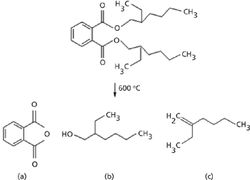 Identification of Organic Additives in Nitrile Rubber Materials by Pyrolysis-GC–MS