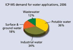 Market Profile: ICP-MS for Water Applications