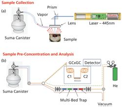Laser Thermal Desorption and GC×GC for Harsh Environment and Planetary Mass Spectrometry 16