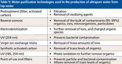 Why and How to Avoid Ionic Contamination in Water Used for LC–MS Analyses