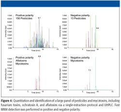 Recent Trends in the Use of LC-MS-MS for the Testing of Food and Environmental Contaminants