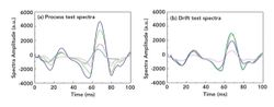 A Genetic Algorithm–Optimized Extreme Learning Machine Model for Process Ethylene Analysis Robustness Enhancement