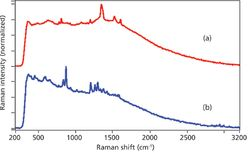 Detecting Explosives by Portable Raman Analyzers: A Comparison of 785-, 976-, 1064-, and 1550-nm (Retina-Safe) Laser Excitation