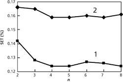 NIR Model Transfer Based on Wavelet Transform Algorithms