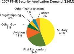 Market Profile: FT-IR for Security Applications