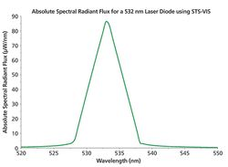 Miniature Spectrometers for Narrowband Laser Characterization