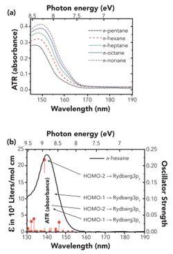 Far-Ultraviolet Spectroscopy