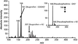Application of Ambient Sampling Portable Mass Spectrometry Toward On-Site Screening of Clandestine Drug Operations