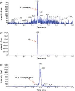 A Sensitive and Cost-Effective LC–MS-MS Method for Determination of 1α,25-Dihydroxyvitamin D3 in Human Plasma