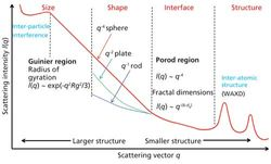 Recent Developments in Small-Angle X-Ray Scattering