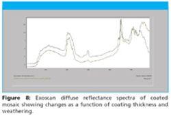 Diffuse Reflectance Spectroscopy Using a Handheld FTIR