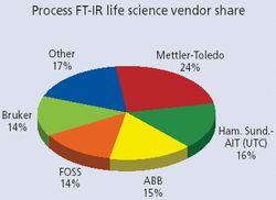 Market Profile: Life Science Process FT-IR