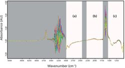 Application of Infrared Spectroscopy for the Prediction of Color Components of Red Wines