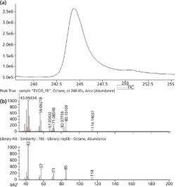 """Comparison of Edible Oils by GCxGC–TOF-MS and GC–High Resolution TOF-MS for Determination of Food Fraud: A """"Foodomics"""" Approach"""