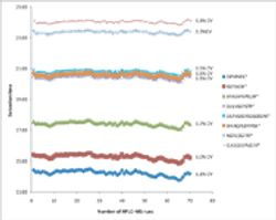 Targeted Protein Quantification Using High-Throughput Capillary LC–MS