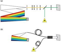 Characterizing Microplastic Fibers Using Raman Spectroscopy