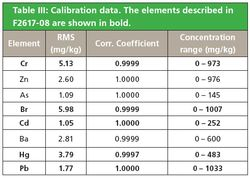Polymer Analysis in Accordance with ASTM F2617-08 Using TOXEL and RoHS Calibration Standards