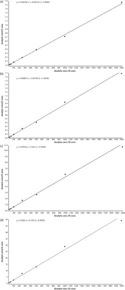 A Sensitive, Specific, Accurate, and Fast LC–MS-MS Method for Measurement of 42 Ethyl Glucuronide and Ethyl Sulfate in Human Urine
