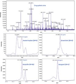 Rapid and Direct Quantitation of Pharmaceutical Drugs from Urine Using MALDI-MS