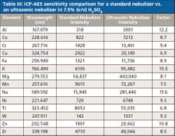 Detection of Trace Elements in High-Purity Sulfuric Acid Using Ultrasonic Nebulization with ICP-AES Detection