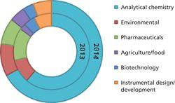 2014 Spectroscopy Salary Survey: Change is Afoot