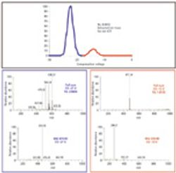 Dosing Vehicle Removal in Discovery Phase Pharmacokinetic Studies Using High-Field Asymmetric Waveform Ion Mobility Spectrometry