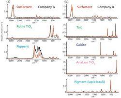 Evaluation of Eye Shadow Compounds Using Raman Microspectroscopy