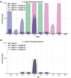Tandem Mass Spectrometry Improves ICP-MS Detection Limits and Accuracy for Trace Level Analysis of Titanium