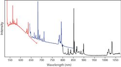 Selecting an Excitation Wavelength for Raman Spectroscopy