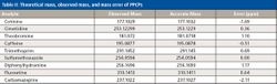 Analysis of Pharmaceuticals and Personal Care Products in River Water Samples by UHPLC–TOF-MS
