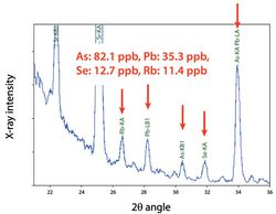 Trace Heavy Element Analysis for Wastewater and River Water by X-ray Fluorescence Spectrometry