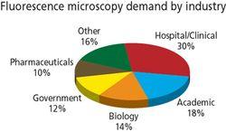 Market Profile: Fluorescence Microscopy