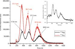 Field-Flow-Fractionation Coupled with ICP-MS for the Analysis of Engineered Nanoparticles in Environmental Samples