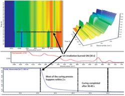 Using Real-Time FT-IR to Characterize UV Curable Optical Adhesives