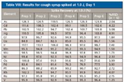 Determination of Trace Elements in Over-the-Counter Cough Syrup by Inductively Coupled Plasma-Optical Emission Spectroscopy
