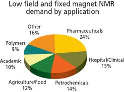 Market Profile: Low-Field and Fixed Magnet NMR