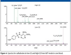 Advances in TOF-MS-Based Screening for Food Safety Residue Analysis with a Positive Approach
