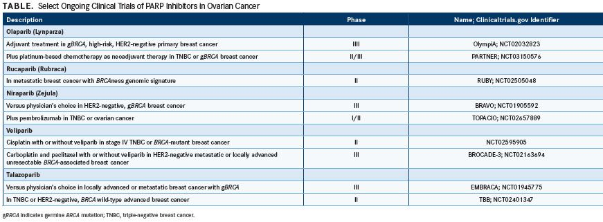 Select Ongoing Clinical Trials Of Parp Inhibitors In Breast Cancer Targeted Oncology Immunotherapy Biomarkers And Cancer Pathways