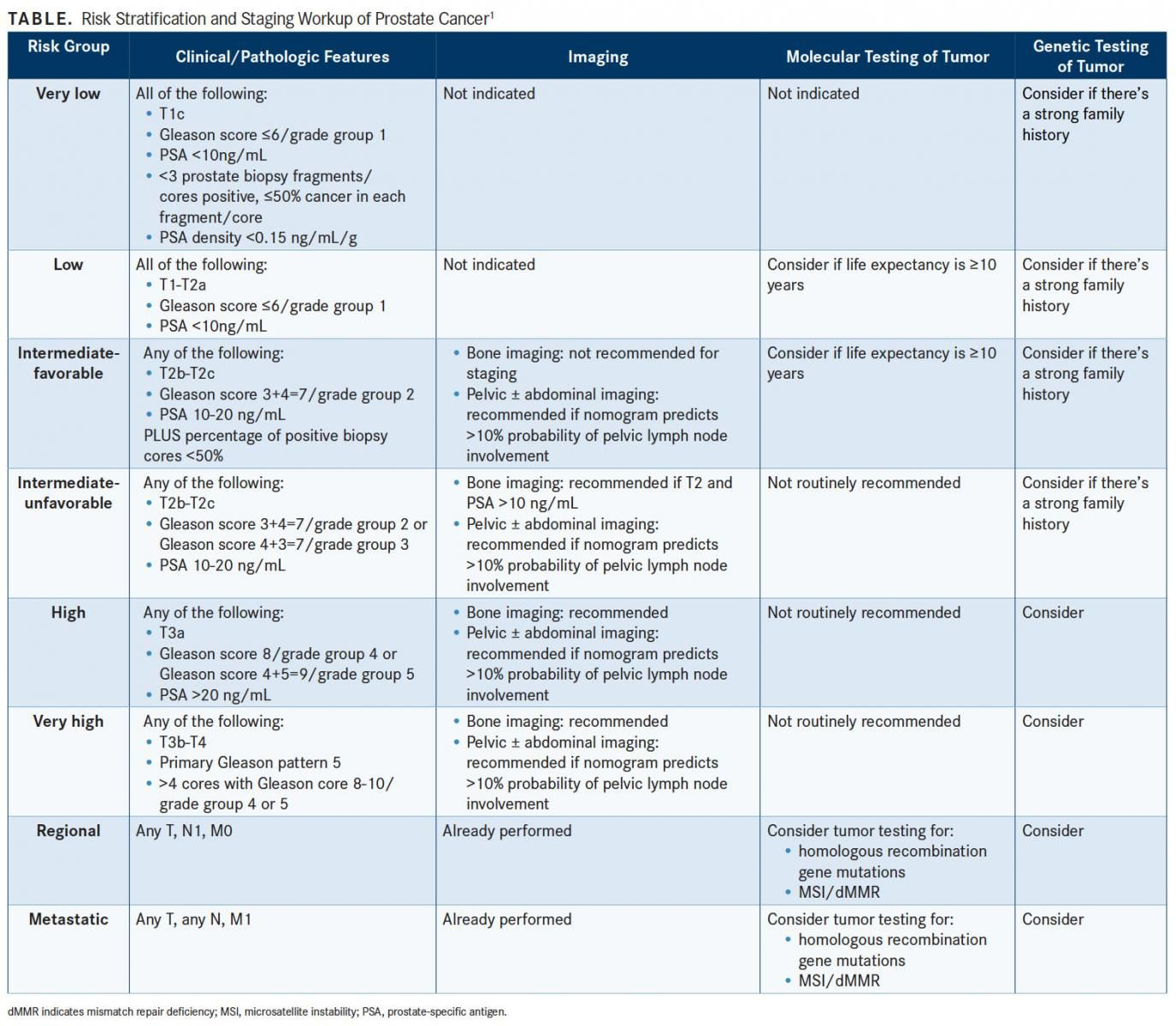 Nccn Prostate Cancer Guidelines Emphasize Risk Stratification Targeted Oncology Immunotherapy Biomarkers And Cancer Pathways