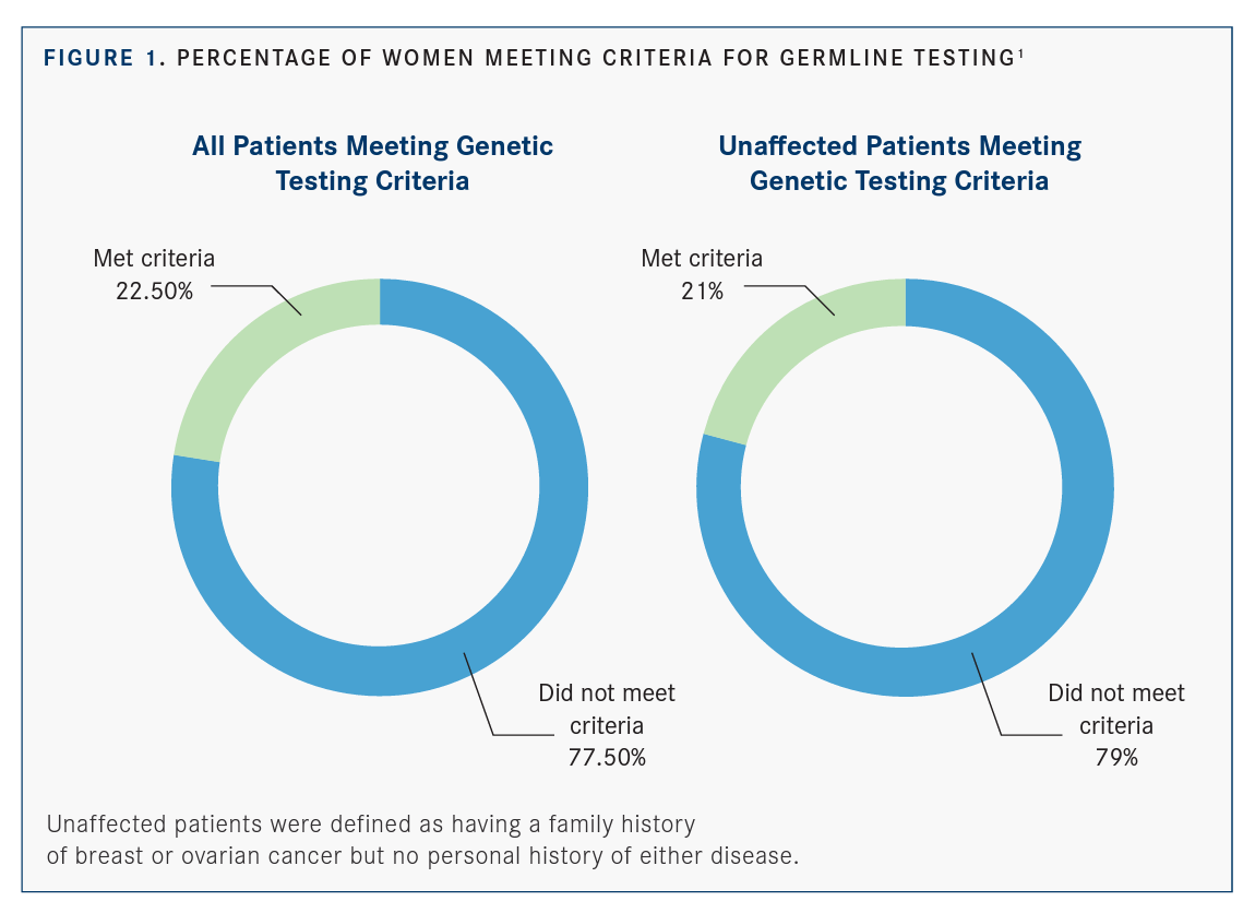 Breast Ovarian Screening Questionnaire Reveals Just 1 In 5 Women Meet Nccn Criteria For Genetic Testing Targeted Oncology Immunotherapy Biomarkers And Cancer Pathways