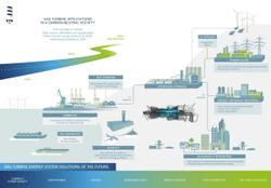 Is hydrogen the answer to low-emission turbomachinery?