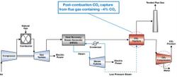 Turbo Speak: Capturing carbon